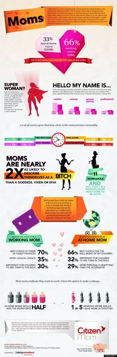 Citizen Mom Research Study Infographic on Canadian Moms. Interesting comparisons between the way working moms view themselves vs stay at home moms and the way they view themselves. Internet Jobs, The Joys Of Motherhood, Working Mums, Post Pregnancy, Interesting Reads, Work Life Balance, Home Schooling, Super Mom, Work From Home Moms