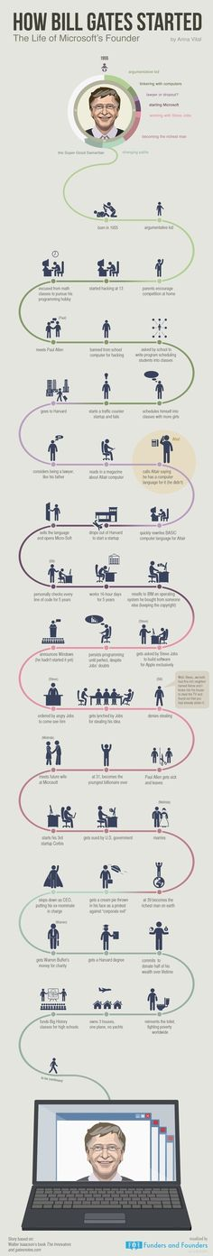We could create similar BIOGRAPHY assets for important people similar to this. Bill Gates startup life path visualized in an infographic. You will see how he learned to create and think like a genius. Bill Gates Steve Jobs, Marketing Digital, Viral Marketing, Content Marketing, Bill Gates Biography, Cv Curriculum Vitae, Business Intelligence, Successful People, Successful Entrepreneurs