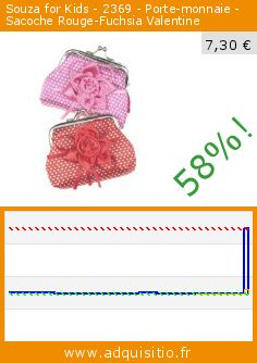 Souza for Kids - 2369 - Porte-monnaie - Sacoche Rouge-Fuchsia Valentine (Jouet). Réduction de 58%! Prix actuel 7,30 €, l'ancien prix était de 17,26 €. http://www.adquisitio.fr/souza-for-kids/2369-porte-monnaie