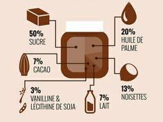 Nutella infographic