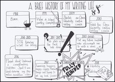 A Brief History of my Writing Life. D School, Dark Comics, Writing Courses, Weird Gifts, Writing Poetry, Creative Writing, Sour Fruit, Writer, Fiction