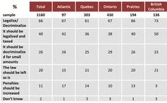 Stats on different provinces in Canada that support legalizing marajuana.