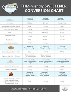 A Simple THM Sweetener Conversion Chart! Sweetener conversion chart for THM, low carb and keto dessert and other sweet recipes. Trim Healthy Mama Diet, Trim Healthy Recipes, Thm Recipes, Healthy Tips, Sweet Recipes, Cream Recipes, Healthy Options, Diabetic Recipes, Healthy Meals
