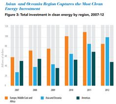 China Emerges As The Leader In Clean Energy Investment During 2012 - China has emerged as the champion in clean energy investments during the year 2012, according to a new report by Pew Charitable Trusts. [Click on Image Or Source on Top to See Full News]