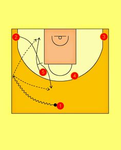 Pick'n'Roll. Resources for basketball coaches.: Spain National Team Horns Offense