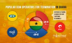 Popular GSM Operators for Termination in Ghana  0% of the  market. About 11 million local residents used the services provided by the operator.  .read more -> https://goantifraud.com/en/blog/populyarnye-operatory-dlya-terminacii-v-gane/