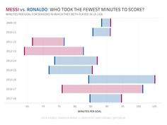 Ronaldo - Who Took the Fewest Minutes to Score? Messi Vs Ronaldo, I Want To Know, Use Case, Data Visualization, Scores, Bar Chart, Writing, Blogging, Bar Graphs