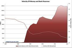 Waarden van geld USA