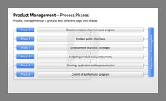 Product Management Powerpoint Template Product Development