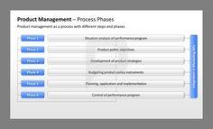 Product Management Powerpoint Template Product Development