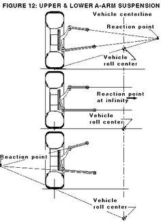 suspension geometry, types, setups (long read, but good!)