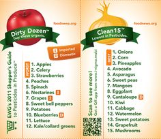 "EWG's 2011 ""Dirty Dozen"" and ""Clean 15"" — Shopper's Guide to Pesticides in Produce"