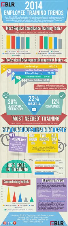 Infographic: 2014 Employee Training Trends #infographic