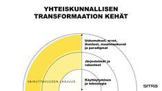 Sivistyksen tarina elää ajassa - Sitra Oslo, Chart