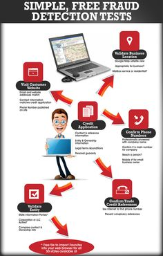 This infographic is all about simple fraud-free detection test for your desktop and gadgets.