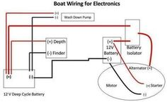 18 best wiring boat images boat wiring boats pistachio rh pinterest com