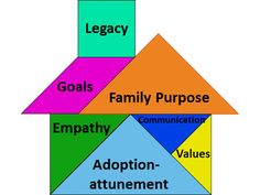 """Sample """"planks"""" on which parent(s) may build a family. What are the elements of your family """"platform""""? Read more on how to personalize #AAQ http://wp.me/p4r2GC-1u9"""