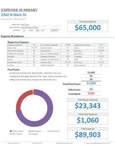House Flipping Spreadsheet - Rehabbing and House Flipping Spreadsheet Software Building Costs, Home Inspection, Real Estate Investor, Business Management, School District, Project Management, Flipping, Finance, Software