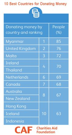 10 #BestCountries for #Donating Money According to Giving Index http://www.miratelinc.com/blog/10-best-countries-for-donating-money-according-to-giving-index/ #fundraising
