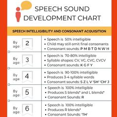 🆓🤩🤘 This PDF printable for speech sound development is currently available in the Members Only section of my website. Articulation Therapy, Speech Therapy Activities, Speech Language Pathology, Speech And Language, Speech Sound Development Chart, Toddler Development, Language Development, Phonological Awareness, Apps