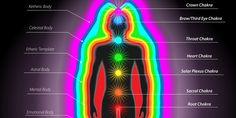 Strengthen Your Aura and Your Energy Fields | Auras and Chakras