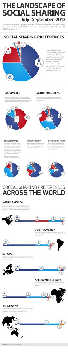 A Glimpse Into the Landscape of Social Sharing #Infographic