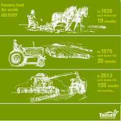 These amazing statistics can help people to understand why it's so important to support #farmers.