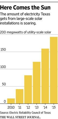West Texas is on the verge of a new energy boom as companies plant acres of solar panels http://on.wsj.com/1U4nBZy