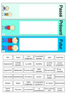 Frise passé, présent, futur - garçon.pdf - Google Drive Instructional Technology, Instructional Strategies, Problem Based Learning, Presentation, Multiple Intelligences, Future Jobs, Digital Storytelling, French Class, Flipped Classroom