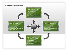 images about competencies on pinterest   business    balanced scorecard diagram   text boxes http     poweredtemplate com
