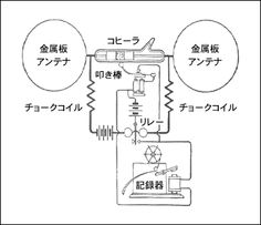BEACON-ラジオを自作しよう(3)