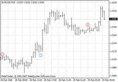 Visual Trend V1 Metatrader 4 Forex Indicator Trading Quotes Day
