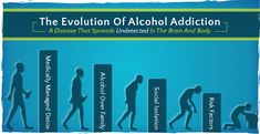 Alcoholism is a chronic disease characterized by uncontrolled drinking of alcohol. The person craves alcohol and is unable to stop drinking due to both a physical and emotional dependence on…