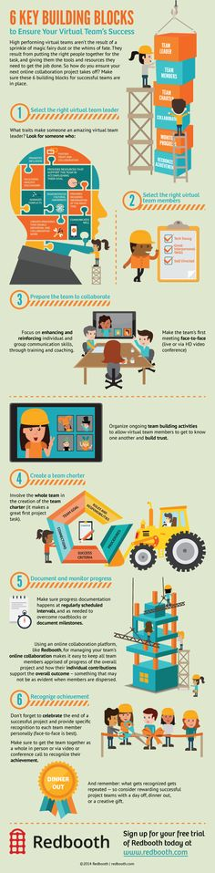 6 Keys to Your Virtual Teams' Success #infographic. Tips for making sure every team project gets off to a good start. #projectmanagement #virtualteams