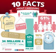 November is National Family Caregiver Month! If you are a caregiver of someone with cancer follow the link to find support: https://www.caregiver.org/ Check out this infographic to learn more about caregiving as well!