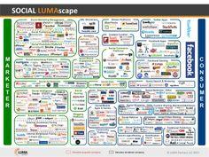 SOCIAL LUMAscape by Terence Kawaja via slideshare  http://www.lumapartners.com/lumascapes/social-lumascape/