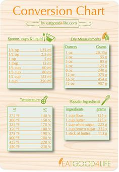 Who likes to do measurement conversions? Not me. Lately, a lot of you mentioned that you use the metric system since you are in Europe, Australia, Canada etc…So here it is, this chart may help you figure out measurements between cups, ounces, milliliters and grams. Happy Cooking! Click here to download and print the conversion chart