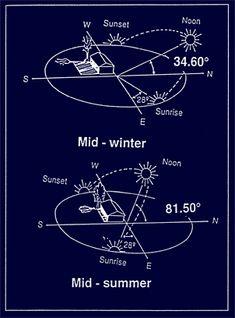 angle of the sun passive design Sun Path Diagram, Passive House Design, Kindergarten Design, Solar Activity, Physics And Mathematics, Model House Plan, Site Analysis, Alternative Energy, Solar Energy