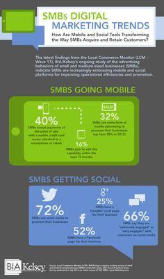 SMB Digital Marketing Trends