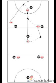 Shuttle Circuits Footwork Drills Netball Coaching Tips