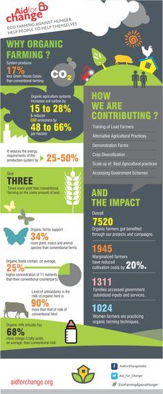 Info-graphic on Organic Farming
