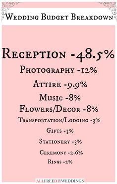 Brilliant, specific wedding budget breakdown! Making wedding planning easy with this wedding budget list for DIY brides.