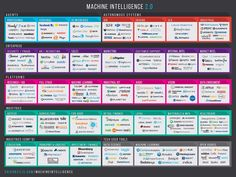 Overview of the machine intelligence landscape
