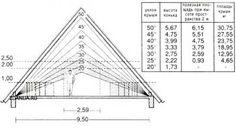 дом с мансардой двускатная крыша - Поиск в Google