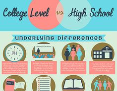 """College vs. High School Sample Infographic IT1"" http://on.be.net/ZE69pZ"