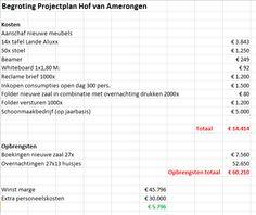 Begroting Projectplan Hof van Amerongen. Winst: €5.796