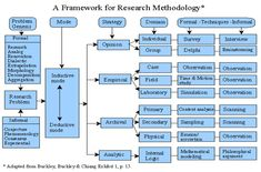 Research and Reference Model - Different looks at the Methodology of Research A Framework for Research Methodology; with an article that explains it. Also has a table that describes the strengths and deficiencies of different research methods. What Is Research, Research Writing, Thesis Writing, Research Skills, Research Studies, Academic Writing, Study Skills, Writing Help, Research Paper