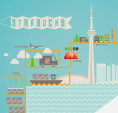 Starbucks Coffee Growing Story - Queen and Ossington by Jaymie McAmmond, via Behance