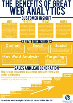 The Benefits of Great Web Analytics Infographic Web Analytics, Social Media Analytics, Google Analytics, Social Networks, Marketing Digital, Online Marketing, Social Marketing, Digital Board, Customer Insight