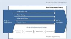 Project management with Hermes Portfolio Management, Project Management, Hermes, Engineering, Chart, Concept, Projects, Log Projects, Blue Prints